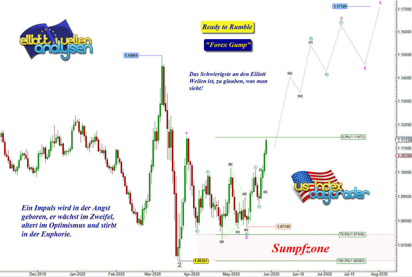 EW-Analyse-EUR-USD-Anlagenotstand-beflügelt-André-Tiedje-GodmodeTrader.de-1