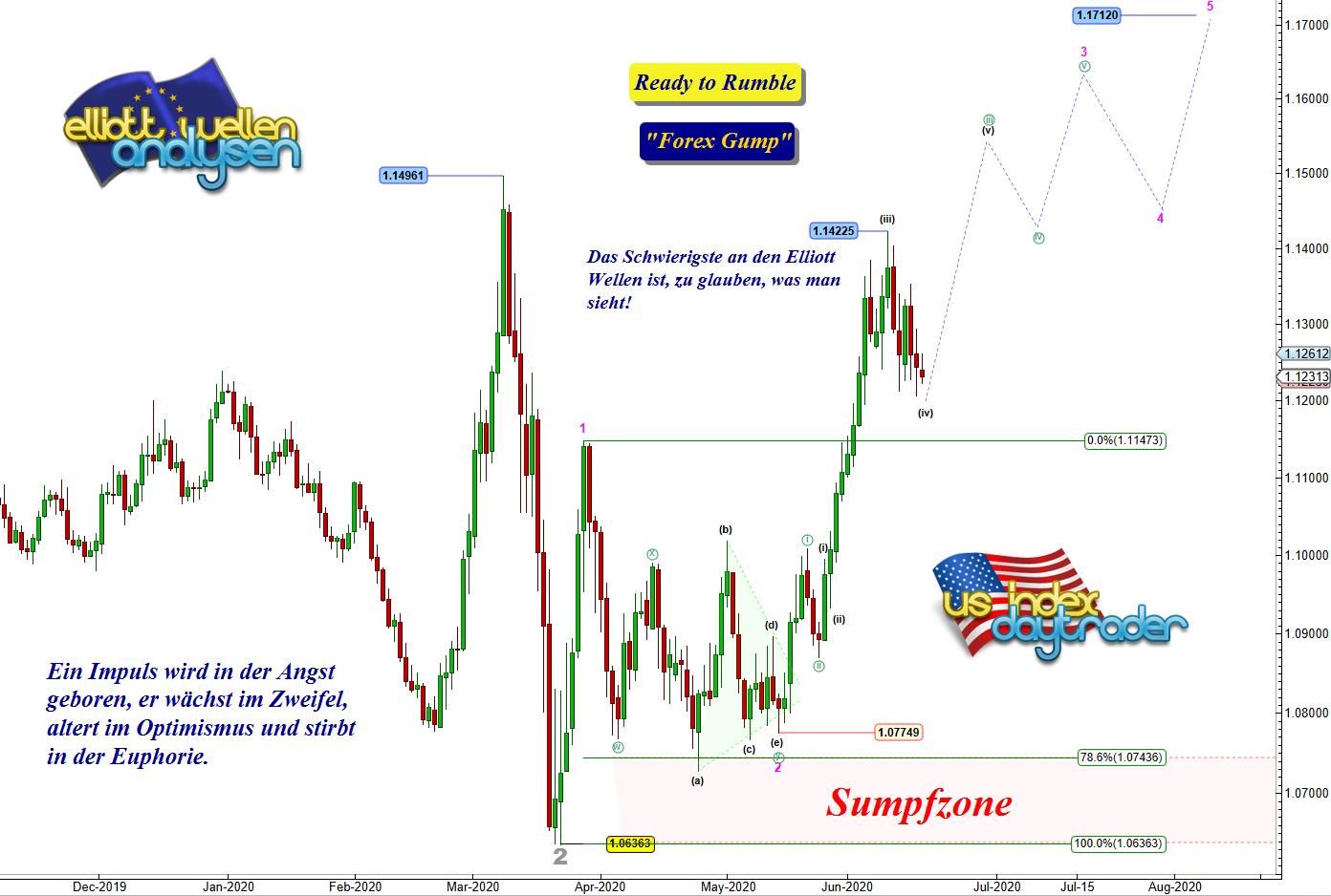 EW-Analyse-EUR-USD-Liebe-Bären-gebt-fein-acht-André-Tiedje-GodmodeTrader.de-1