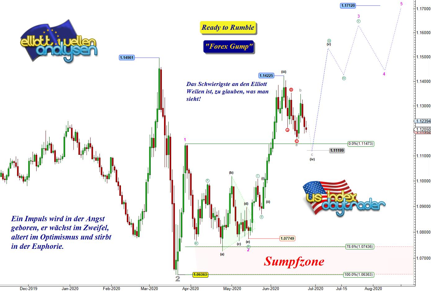 EW-Analyse-EUR-USD-Ausdauertrainung-für-die-Bullen-André-Tiedje-GodmodeTrader.de-1