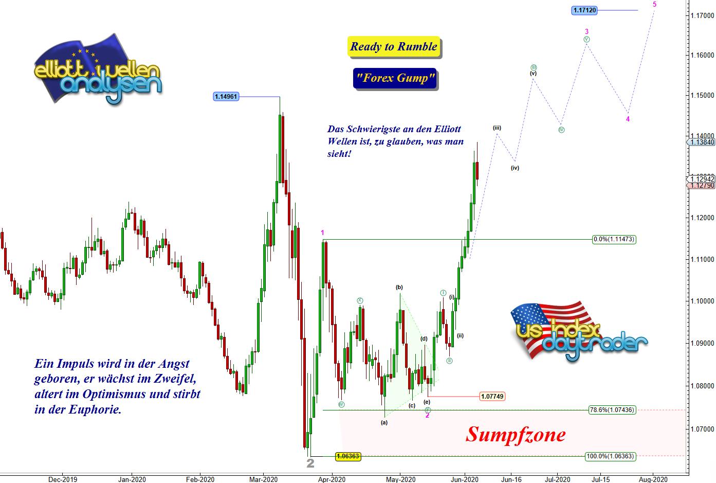 EW-Analyse-EUR-USD-Das-könnte-das-Ende-bedeuten-André-Tiedje-GodmodeTrader.de-1