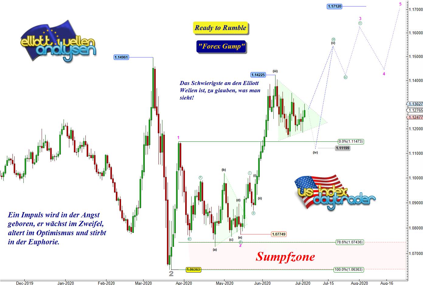 EW-Analyse-EUR-USD-Die-letzte-Chance-Chartanalyse-André-Tiedje-GodmodeTrader.de-1