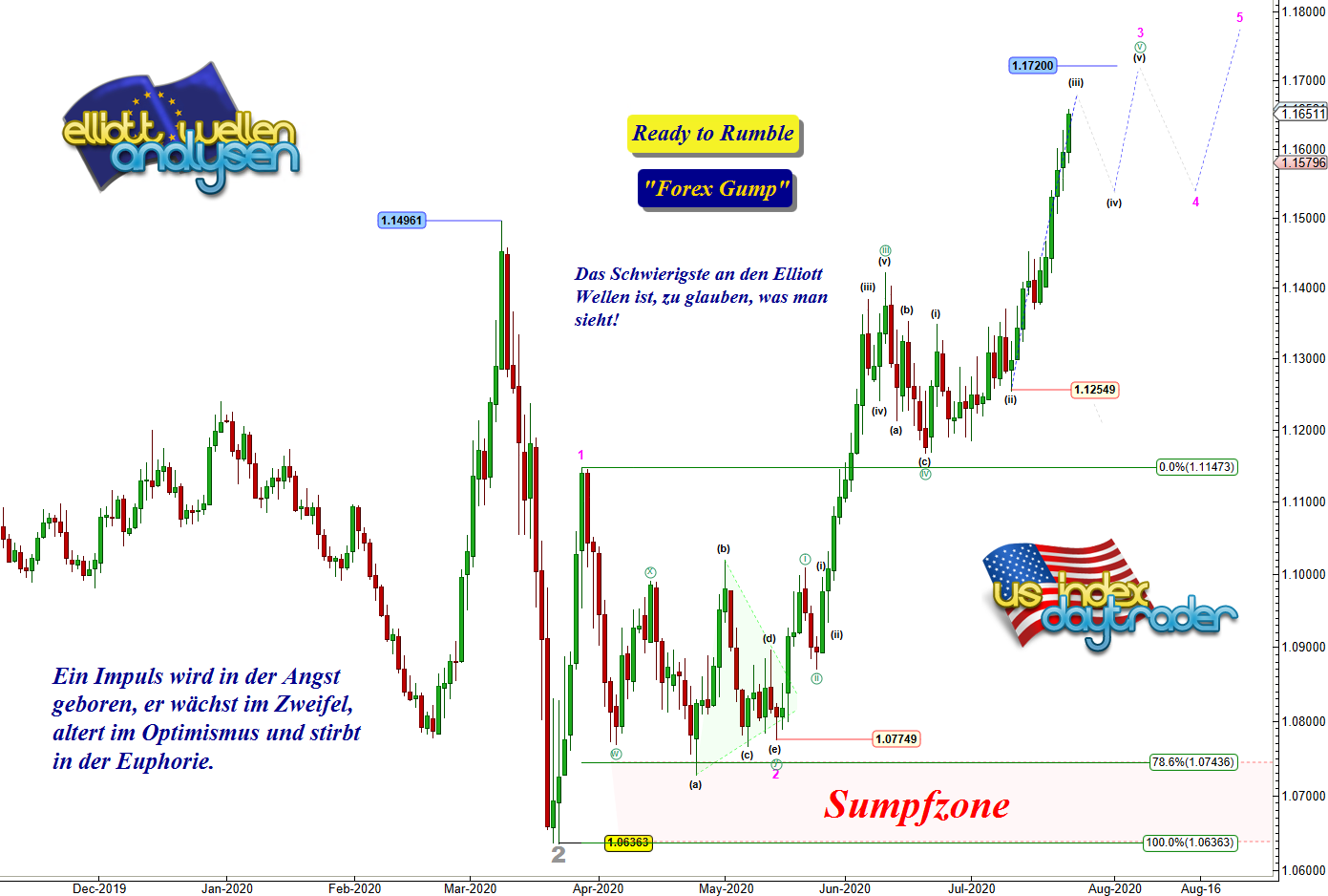 EW-Analyse-EUR-USD-Ohne-Worte-Chartanalyse-André-Tiedje-GodmodeTrader.de-1
