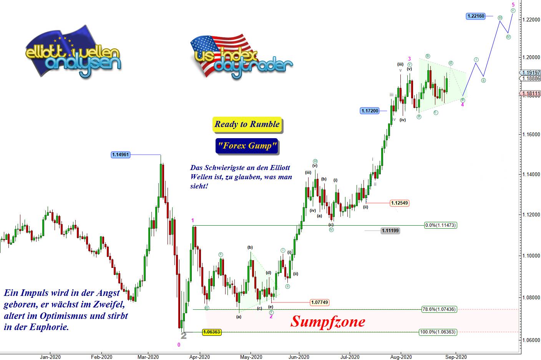 EW-Analyse-EUR-USD-Wer-formiert-sich-da-durch-Nacht-und-Wind-André-Tiedje-GodmodeTrader.de-1