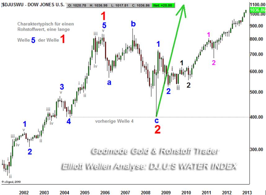 EW-Analyse-WASSER-Das-blaue-GOLD-Update-Kommentar-André-Tiedje-GodmodeTrader.de-1