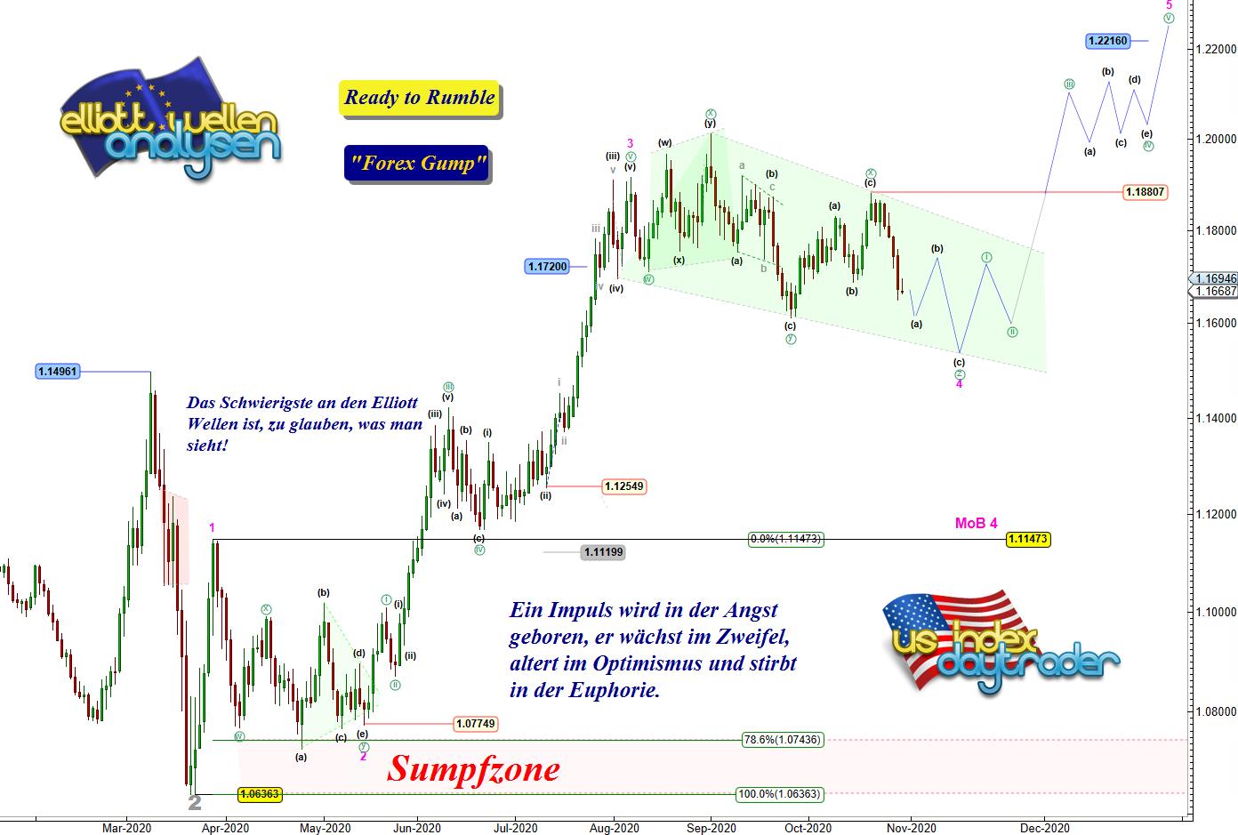 EW-Analyse-EUR-USD-Back-to-Pampa-André-Tiedje-GodmodeTrader.de-1