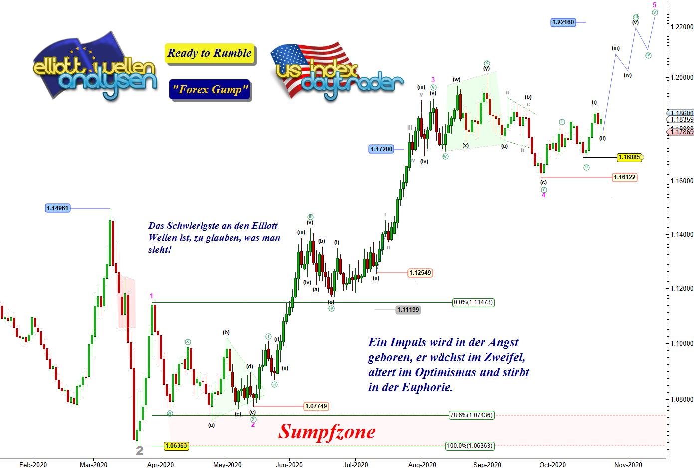EW-Analyse-EUR-USD-Die-Bullen-packen-die-Chance-beim-Schopf-Chartanalyse-André-Tiedje-GodmodeTrader.de-1