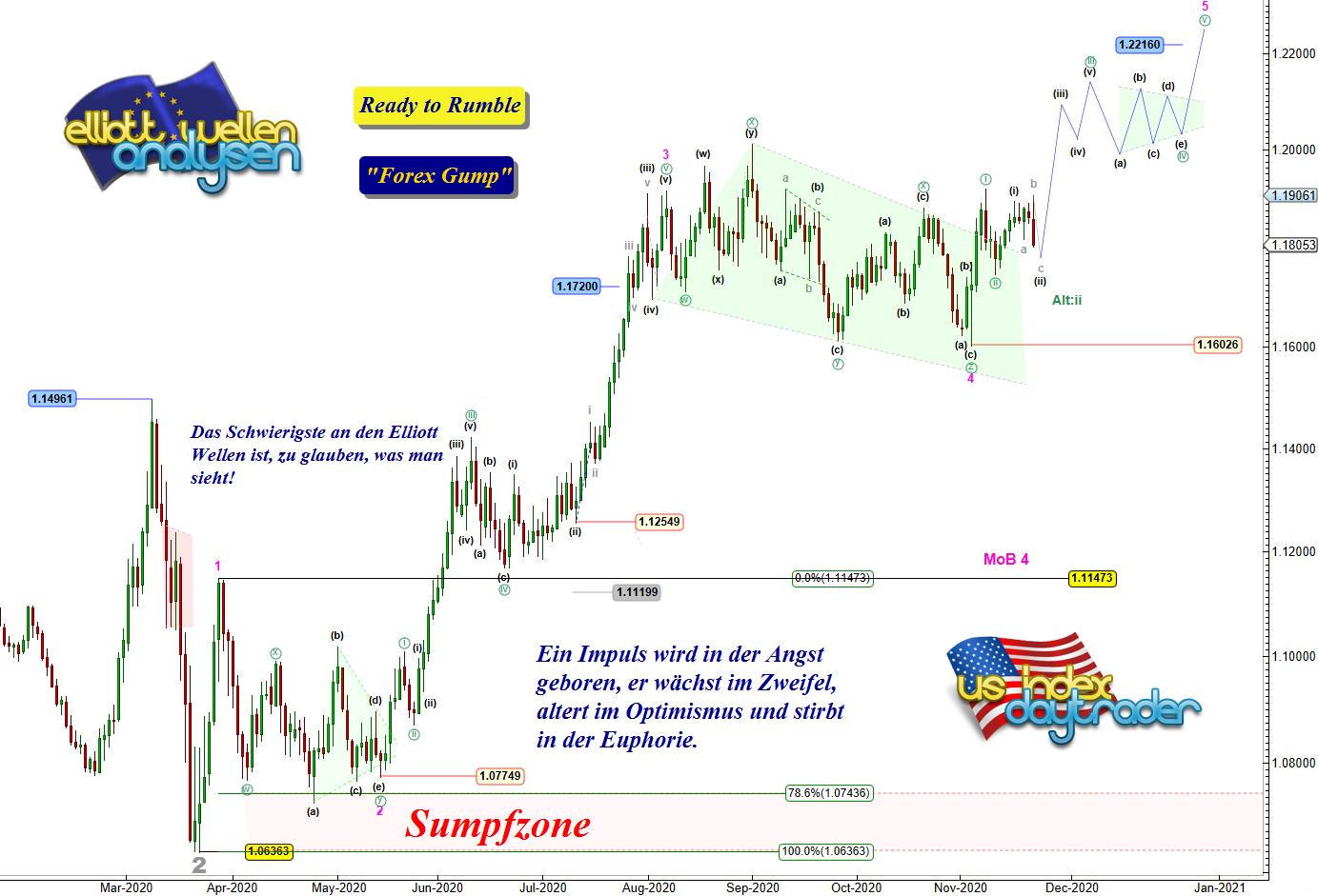 EW-Analyse-EUR-USD-Wenn-es-läuft-dann-läuft-es-Update-André-Tiedje-GodmodeTrader.de-1