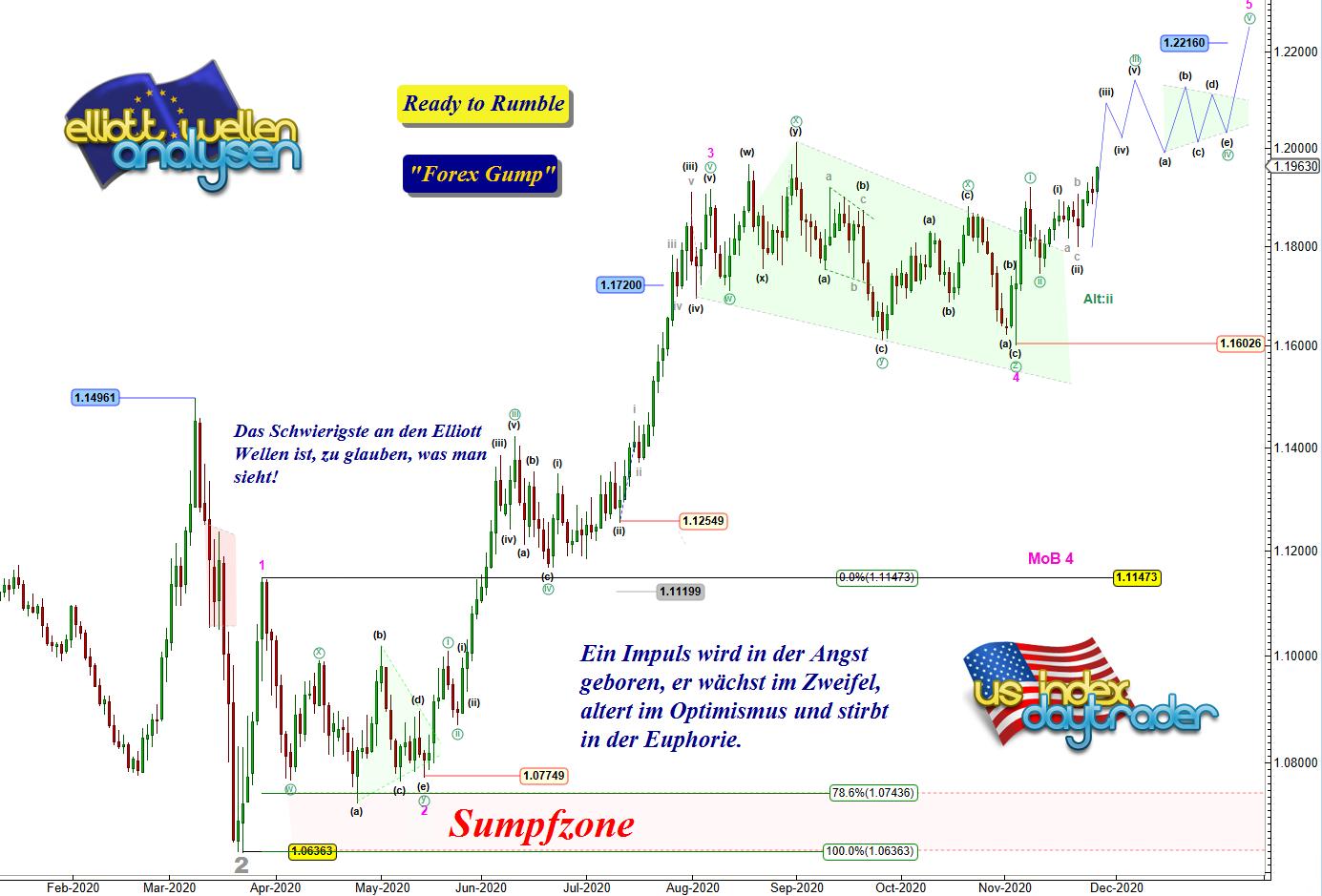 EW-Analyse-EUR-USD-Luxus-für-Trader-Chartanalyse-André-Tiedje-GodmodeTrader.de-1