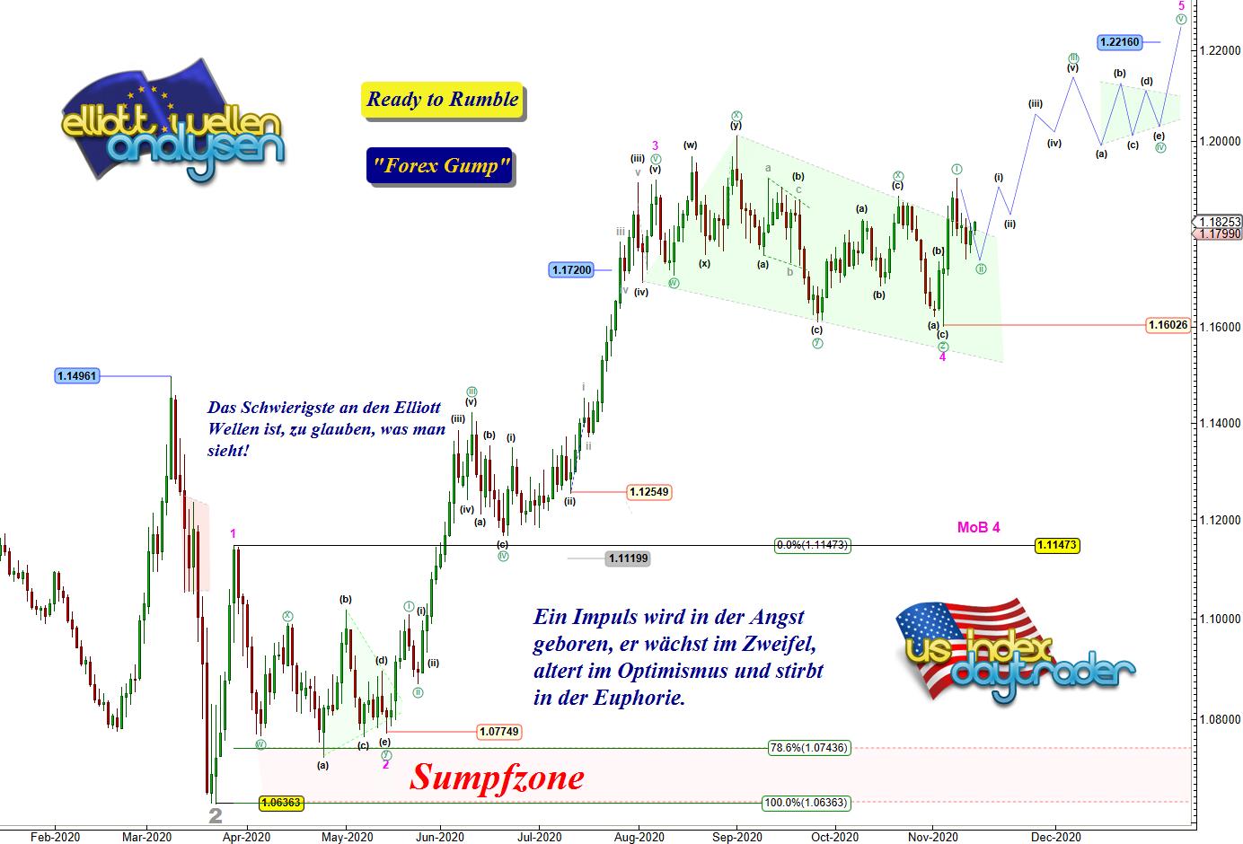 EW-Analyse-EUR-USD-Wenn-es-läuft-dann-läuft-es-Chartanalyse-André-Tiedje-GodmodeTrader.de-1
