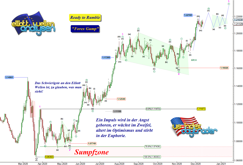 EW-Analyse-EUR-USD-Wie-aus-dem-Bilderbuch-Chartanalyse-André-Tiedje-GodmodeTrader.de-1