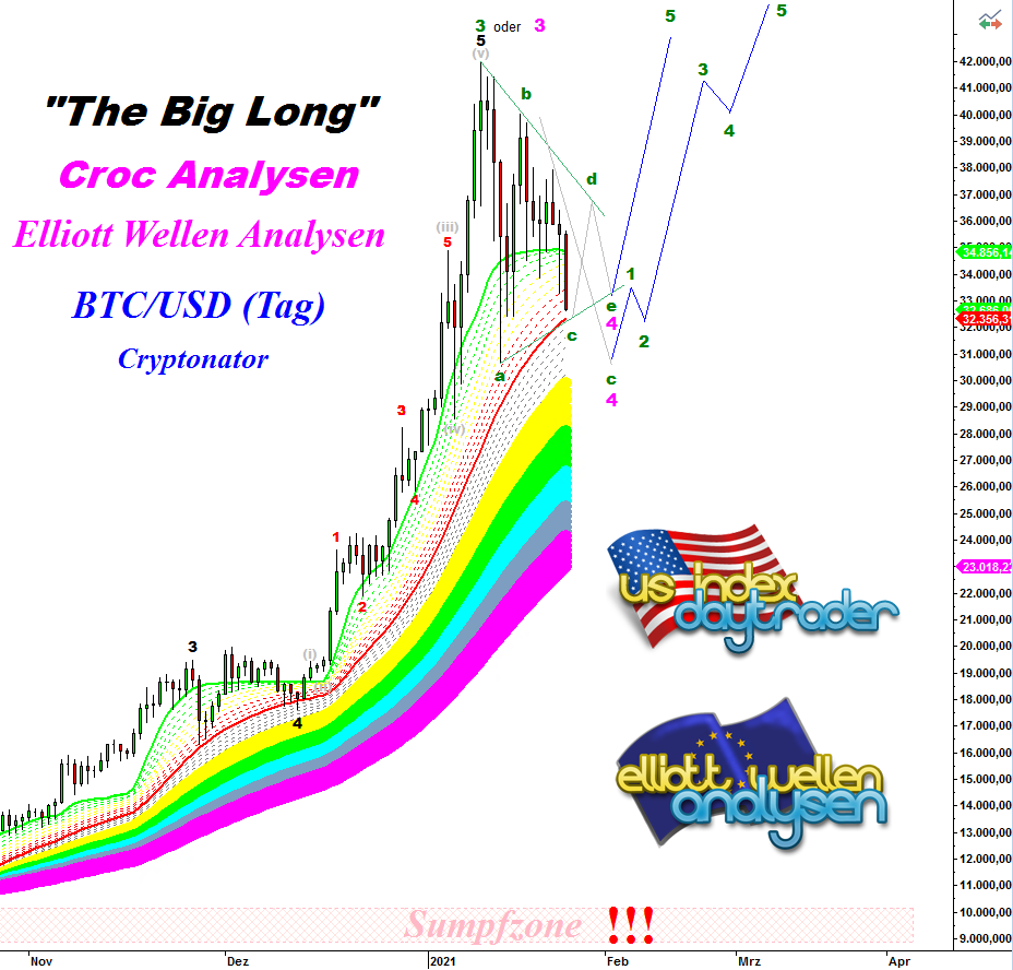EW-Analyse-BITCOIN-The-Big-Long-The-never-ending-Story-Chartanalyse-André-Tiedje-GodmodeTrader.de-1