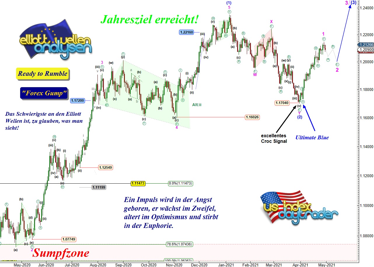 EW-Analyse-EUR-USD-Forex-Gump-Chartanalyse-André-Tiedje-GodmodeTrader.de-2