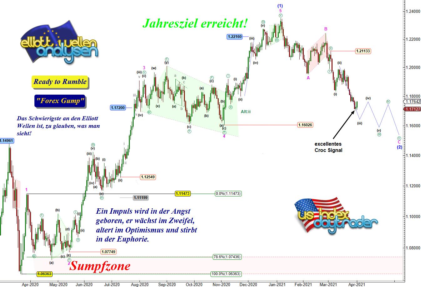 EW-Analyse-EUR-USD-Achtung-Shorter-Chartanalyse-André-Tiedje-GodmodeTrader.de-1