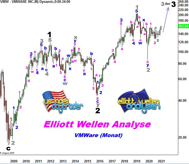 EW-Analyse-VMWARE-Elliotts-Liebling-vor-einem-Jahr-Chartanalyse-André-Tiedje-GodmodeTrader.de-1