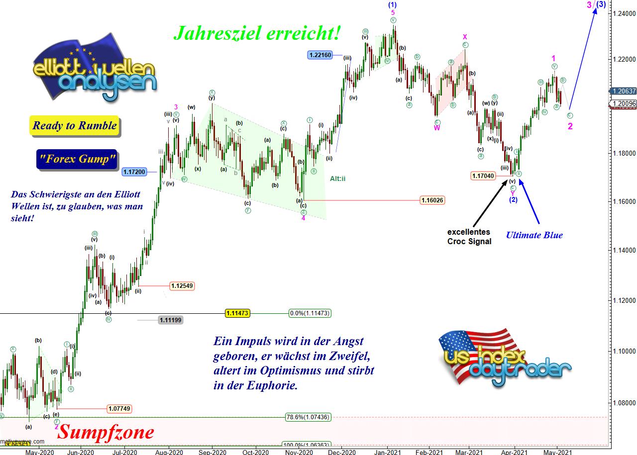EW-Analyse-EUR-USD-Der-gewünschte-Rücksetzer-André-Tiedje-GodmodeTrader.de-1