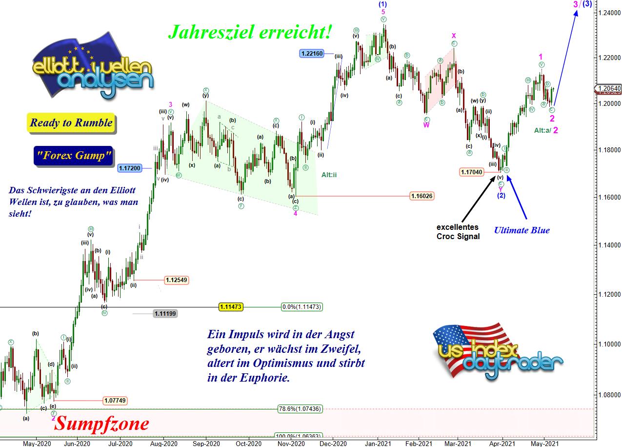 EW-Analyse-EUR-USD-Eine-komfortable-Situation-Chartanalyse-André-Tiedje-GodmodeTrader.de-1