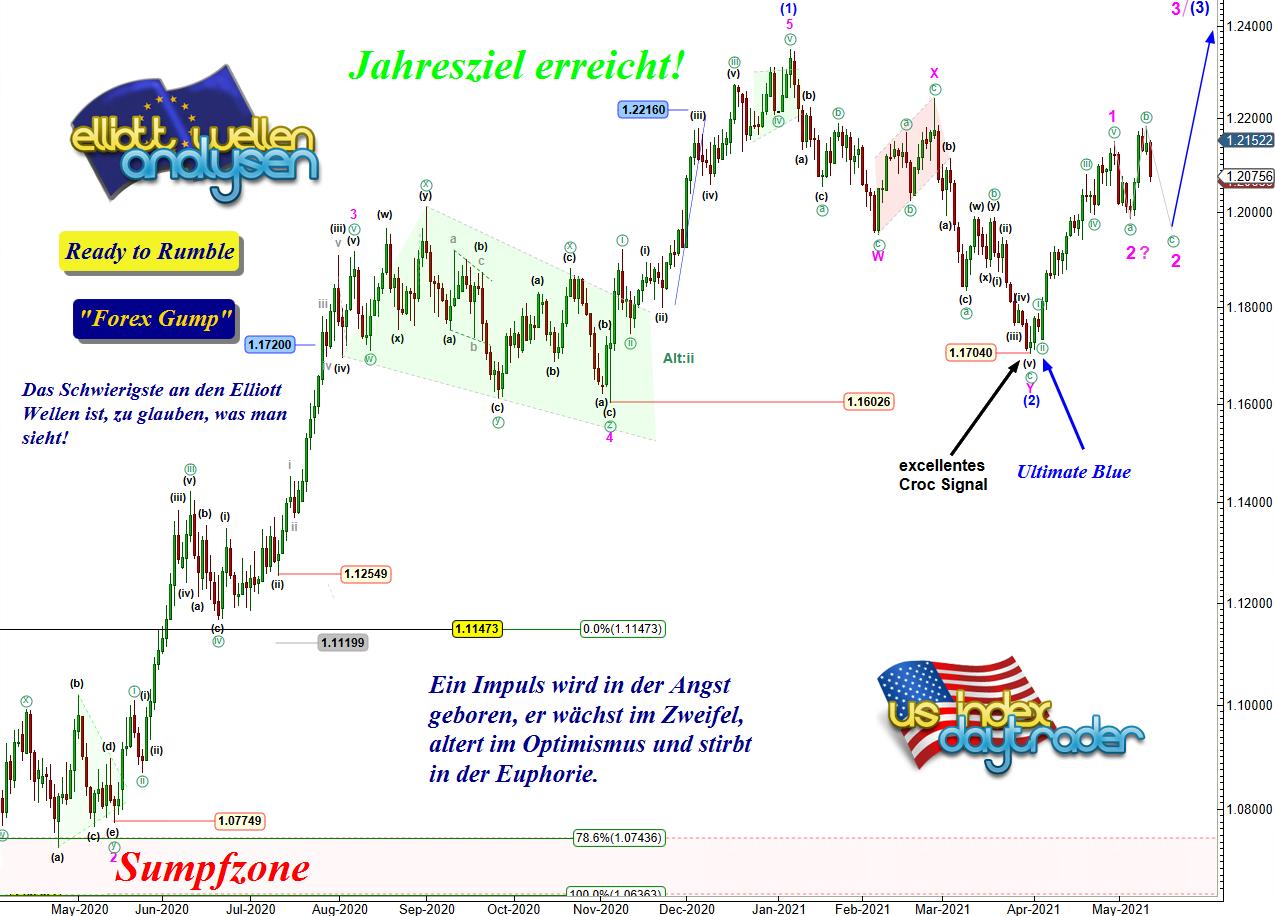 EW-Analyse-EUR-USD-Ein-Hackentrick-mit-Ansage-André-Tiedje-GodmodeTrader.de-1