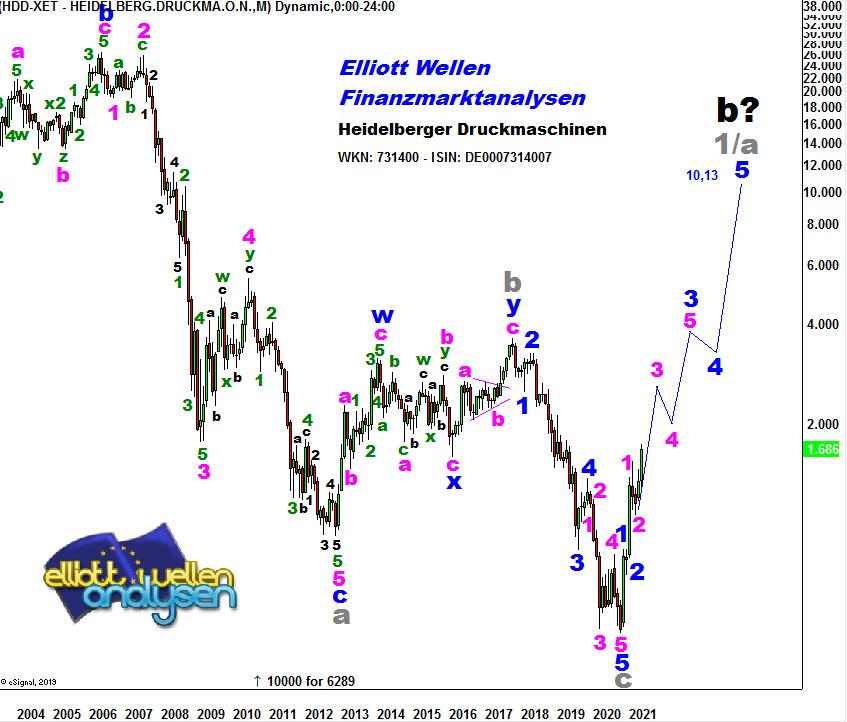 EW-Analyse-HEIDELBERGER-DRUCKMASCHINEN-Neues-Mehrjahreshoch-Achtung-André-Tiedje-GodmodeTrader.de-1