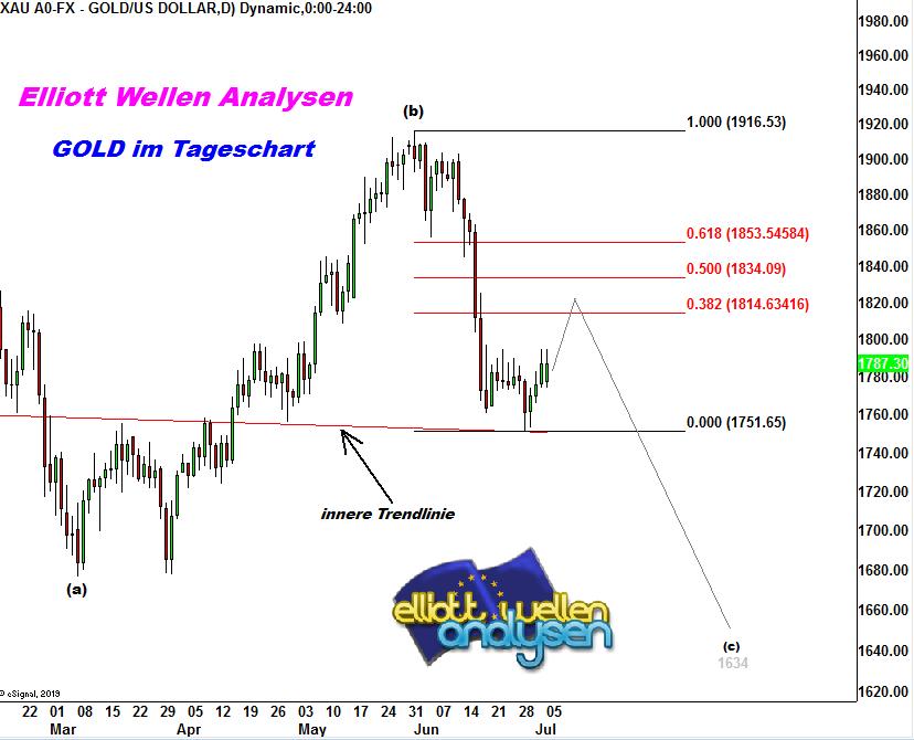 EW-Analyse-GOLD-Die-1749-USD-haben-gehalten-aber-André-Tiedje-GodmodeTrader.de-1