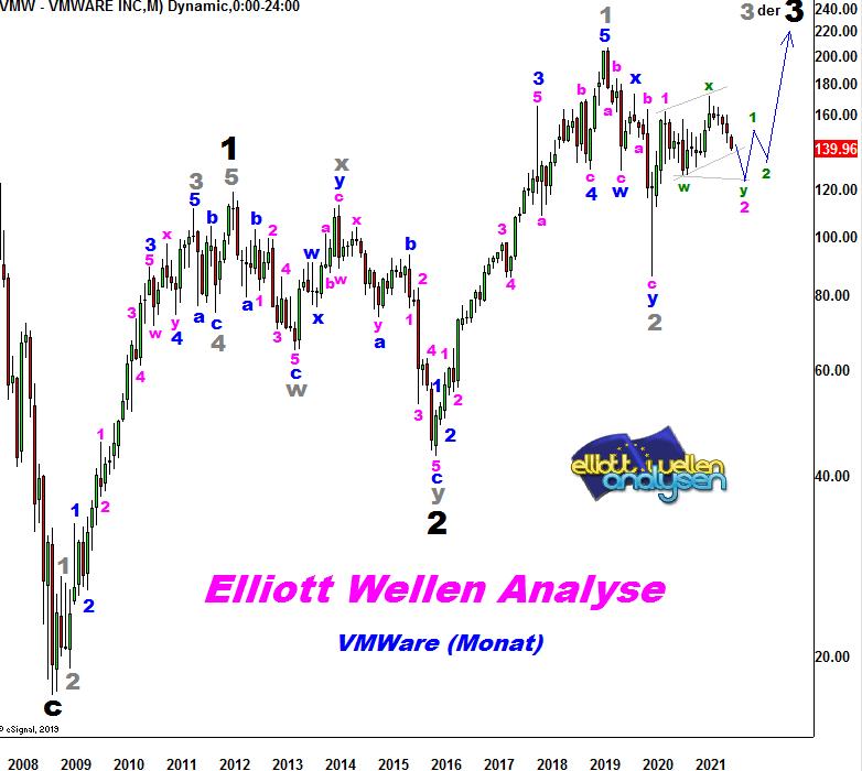 EW-Analyse-VMWARE-Elliotts-Liebling-schwächelt-Chartanalyse-André-Tiedje-GodmodeTrader.de-1