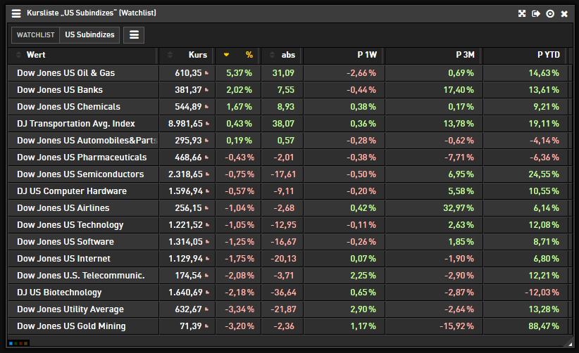 US-INIDIZES-Ölpreise-explodieren-DOW-hoch-NASDAQ-runter-Chartanalyse-Heinz-Rabauer-GodmodeTrader.de-2