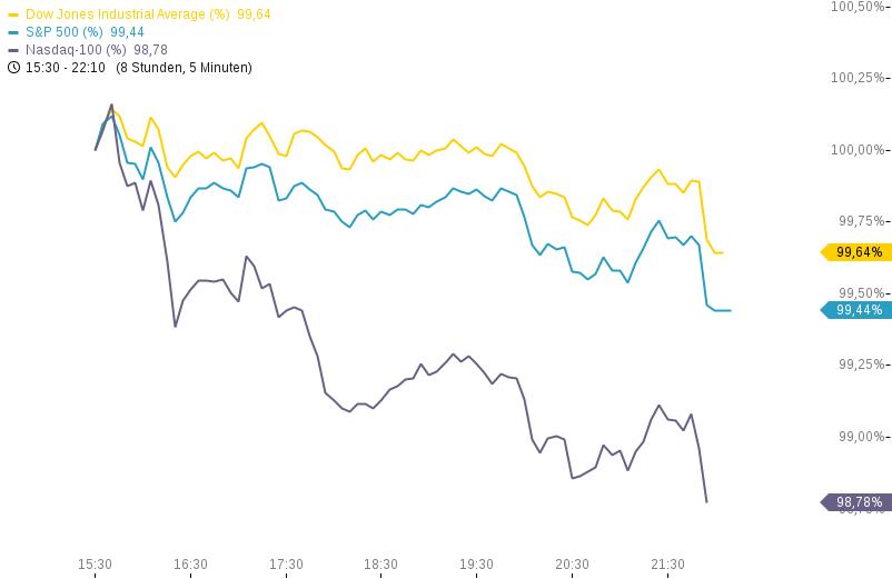 US-INIDIZES-Ölpreise-explodieren-DOW-hoch-NASDAQ-runter-Chartanalyse-Heinz-Rabauer-GodmodeTrader.de-1