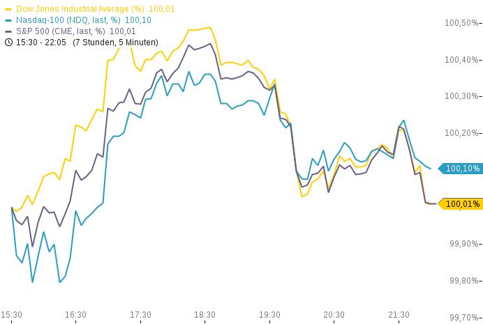 US-INDIZES-schließen-uneinheitlich-Ölpreise-belasten-DOW-NASDAQ-100-auf-Allzeithoch-Chartanalyse-Heinz-Rabauer-GodmodeTrader.de-1