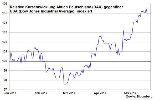 Trump-als-Schwarzer-Schwan-für-die-Finanzmärkte-Kommentar-Robert-Halver-GodmodeTrader.de-7