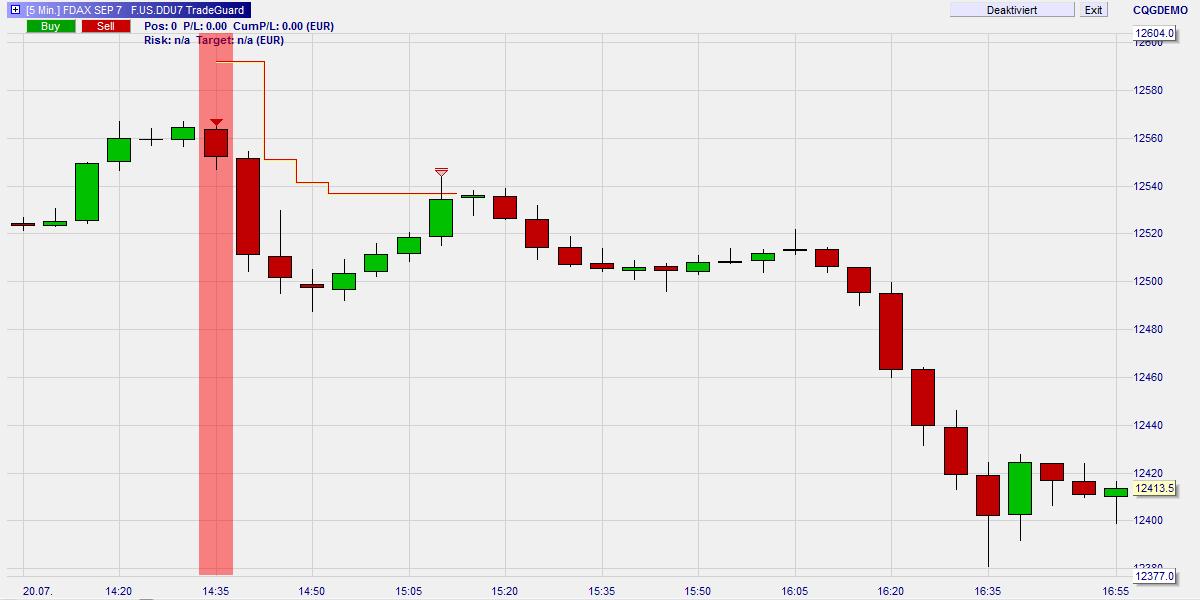 Typische-Trading-Fehler-Fehlendes-oder-falsches-Stop-Management-Kommentar-Roland-Jegen-GodmodeTrader.de-2