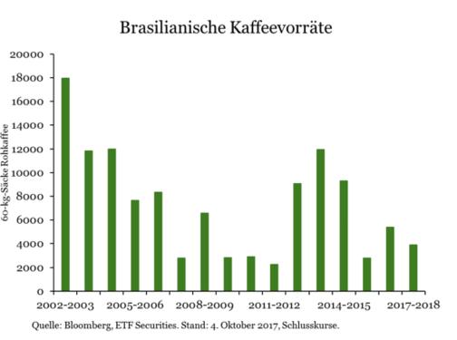 ETF-Securities-Research-Rohstoffe-Kommentar-ETF-Securities-GodmodeTrader.de-3