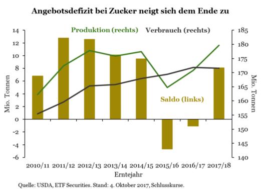 ETF-Securities-Research-Rohstoffe-Kommentar-ETF-Securities-GodmodeTrader.de-4