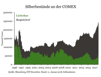 ETF-Securities-Research-Rohstoffe-Kommentar-ETF-Securities-GodmodeTrader.de-6