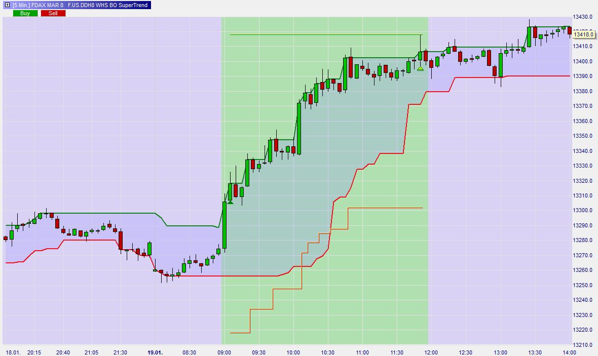Break-out-Supertrend-Trading-Strategie-Kommentar-Roland-Jegen-GodmodeTrader.de-1