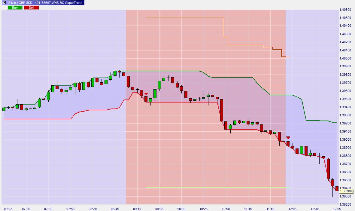 Break-out-Supertrend-Trading-Strategie-Kommentar-Roland-Jegen-GodmodeTrader.de-2
