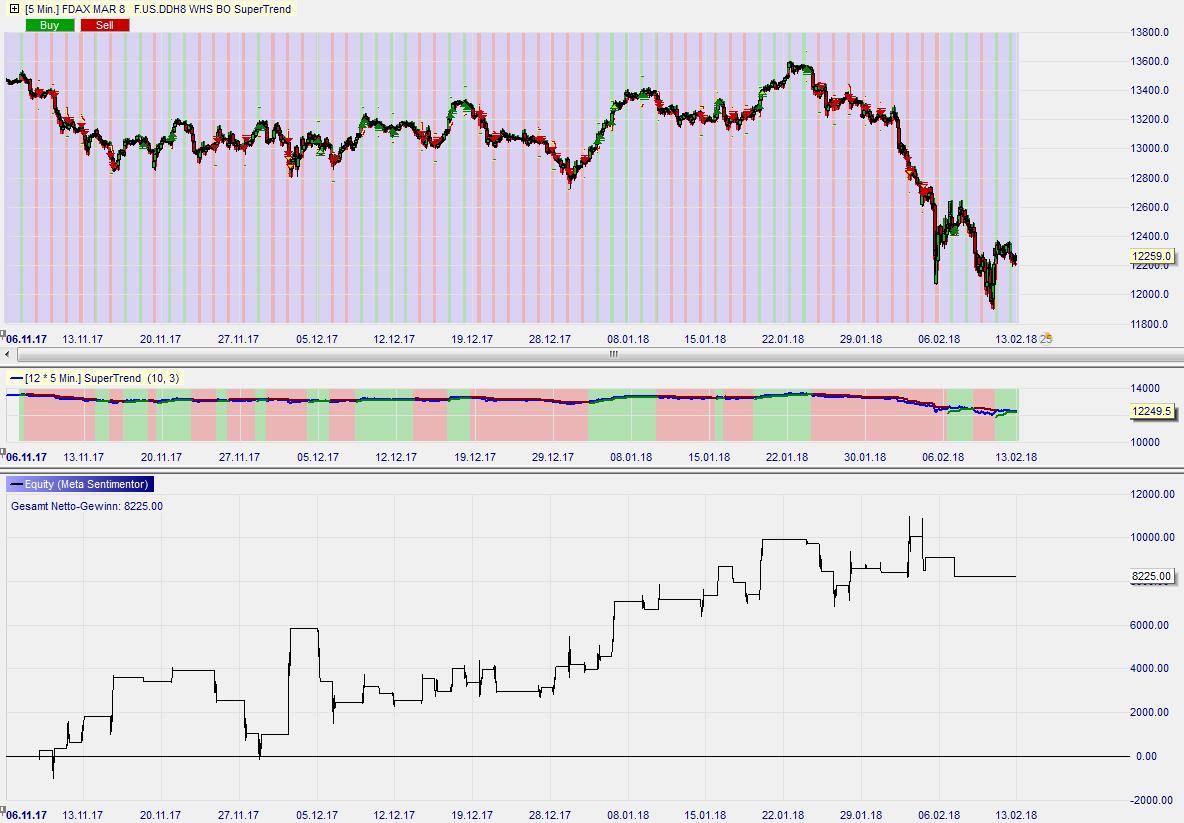 Break-out-Supertrend-Trading-Strategie-Kommentar-Roland-Jegen-GodmodeTrader.de-3