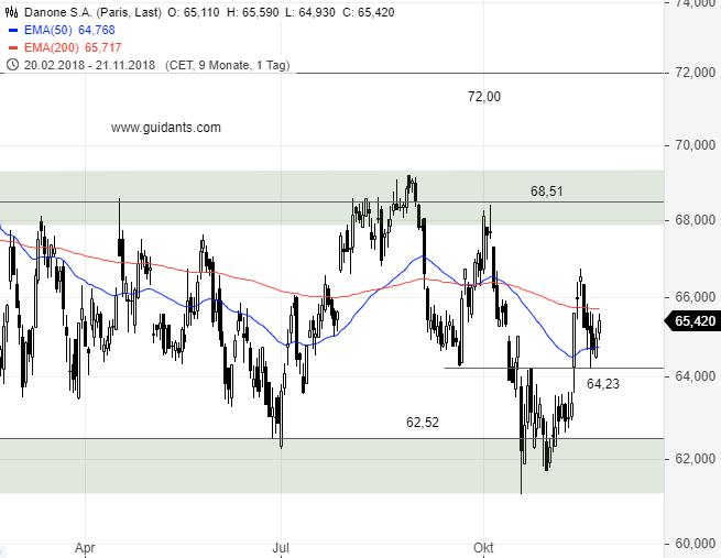 Danone-Kurzfristige-Chance-in-der-Range-Kommentar-Citi-GodmodeTrader.de-1