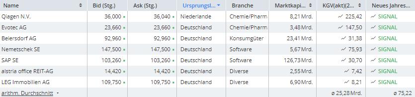 Diese-deutschen-Aktien-sehen-bullisch-aus-Chartanalyse-Frederik-Geiger-GodmodeTrader.de-1