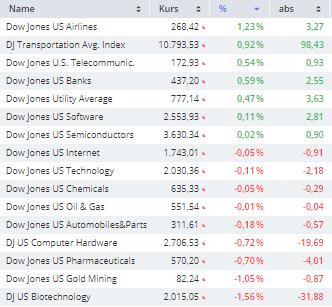 US-INDIZES-Anleger-bleiben-vor-der-Quartalsberichtssaison-zurückhaltend-Chartanalyse-Frederik-Geiger-GodmodeTrader.de-1