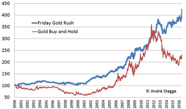 Gold-bricht-Rekorde-Interessant-für-Trader-Kommentar-Roland-Jegen-GodmodeTrader.de-4