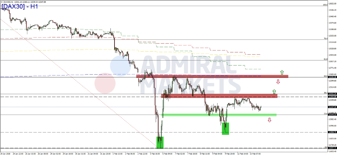 DAX-Erholungsbewegung-verliert-an-Dynamik-Kommentar-Admiral-Markets-GodmodeTrader.de-1
