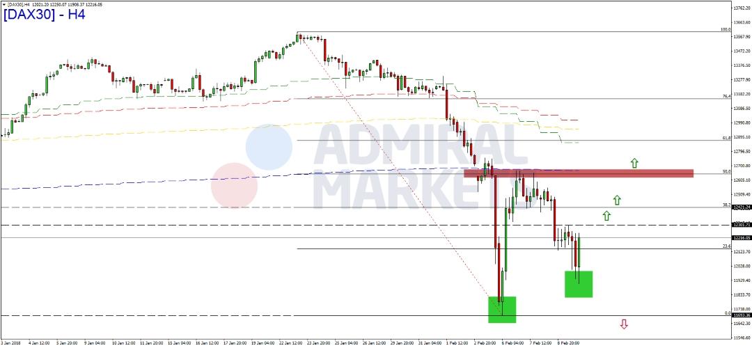 DAX-Chance-auf-Bodenbildung-Kommentar-Admiral-Markets-GodmodeTrader.de-1