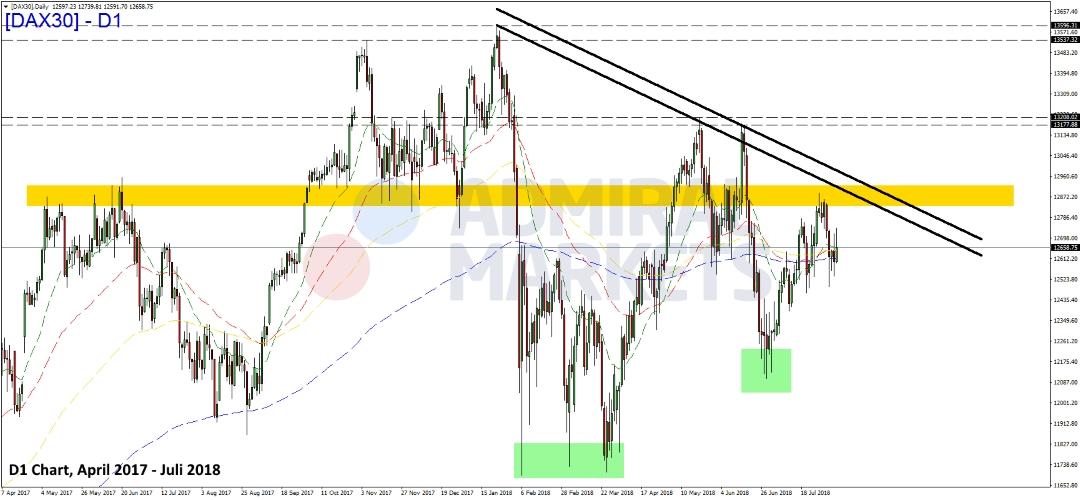 DAX-ohne-Impulse-und-richtungslos-zur-Wochenmitte-Kommentar-Admiral-Markets-GodmodeTrader.de-1