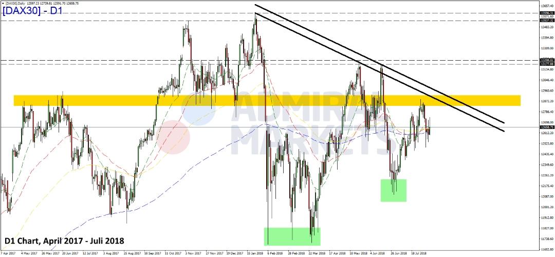 DAX-bewegt-sich-weiter-in-enger-Range-Kommentar-Admiral-Markets-GodmodeTrader.de-1