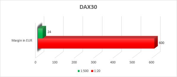 DAX-nur-kurzfristig-unter-Druck-Kommentar-Admiral-Markets-GodmodeTrader.de-3