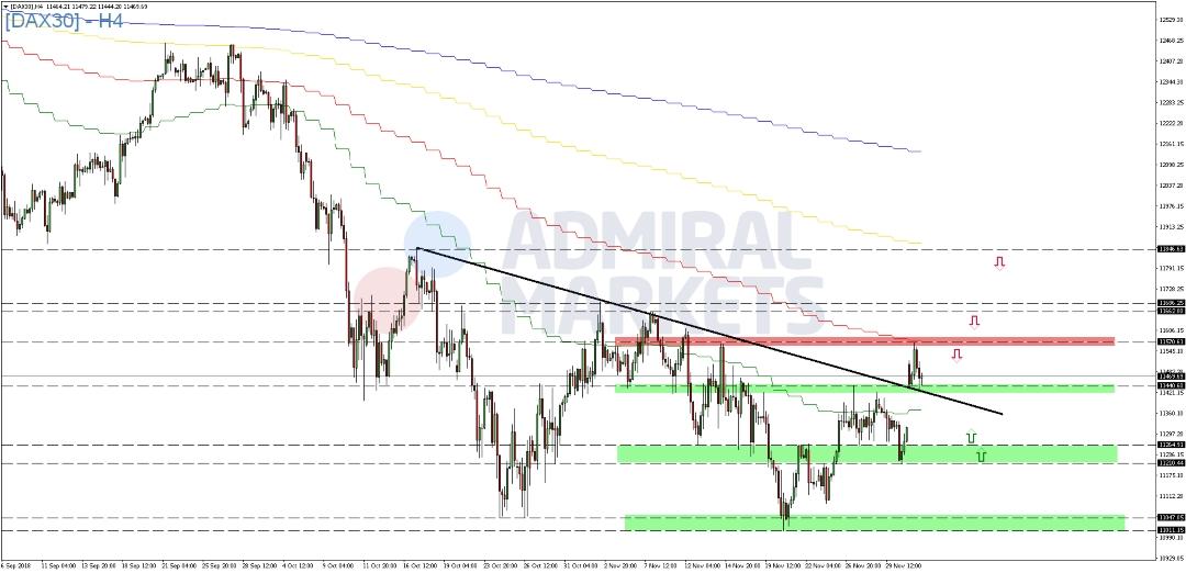 DAX-legt-zum-Wochenauftakt-deutlich-zu-Kommentar-Admiral-Markets-GodmodeTrader.de-2
