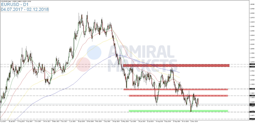 EUR-USD-Dreiecksformation-unverändert-Kommentar-Admiral-Markets-GodmodeTrader.de-1