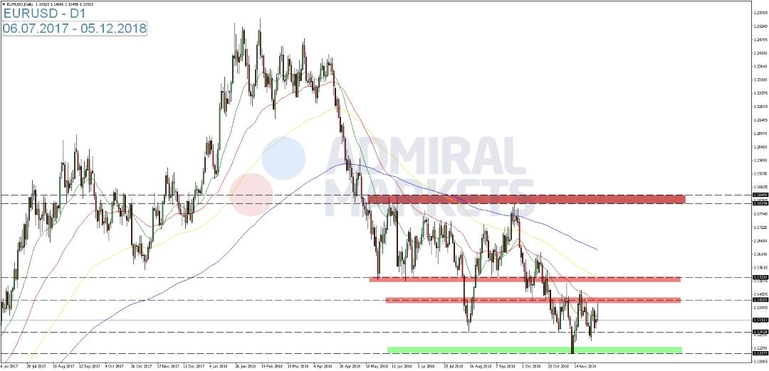 EUR-USD-legt-am-Dienstag-vorübergehend-zu-Kommentar-Admiral-Markets-GodmodeTrader.de-1