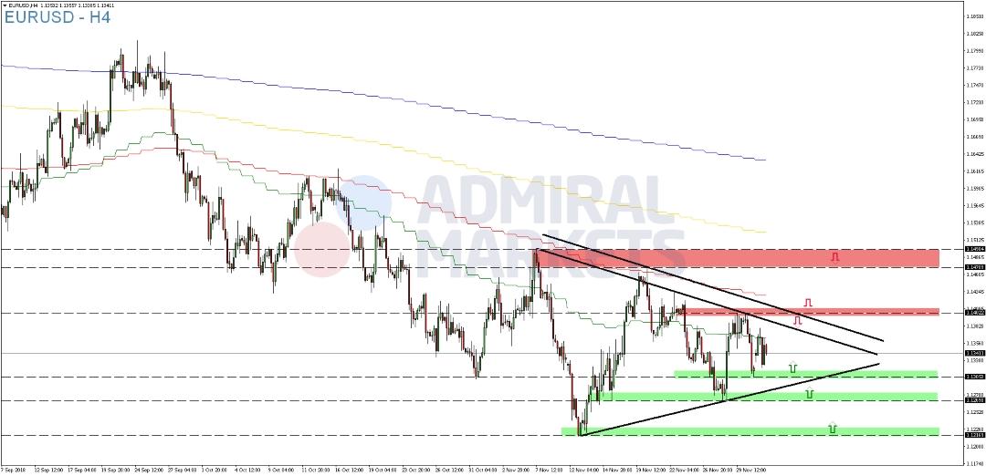 EUR-USD-Dreiecksformation-unverändert-Kommentar-Admiral-Markets-GodmodeTrader.de-2