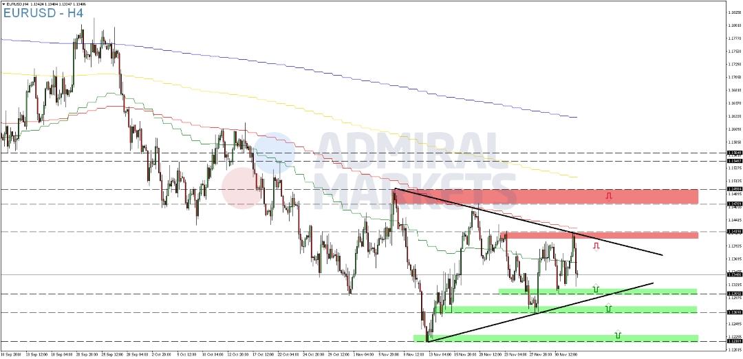 EUR-USD-legt-am-Dienstag-vorübergehend-zu-Kommentar-Admiral-Markets-GodmodeTrader.de-2