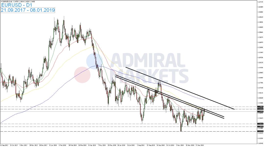 EUR-USD-scheintert-an-Widerstandsbereich-Kommentar-Admiral-Markets-GodmodeTrader.de-1